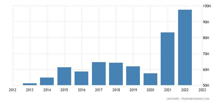 spain exports macedonia