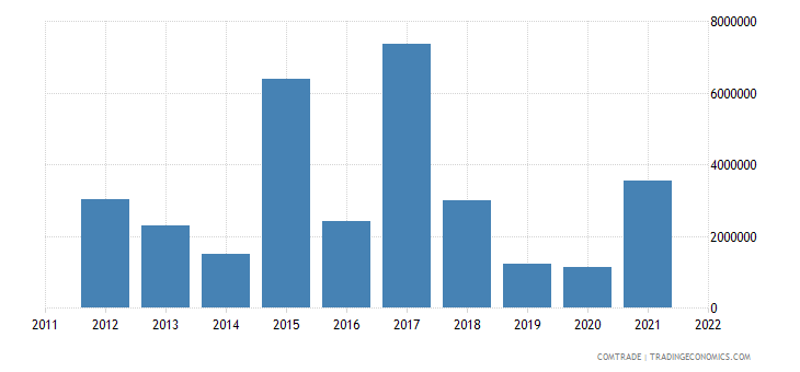 spain exports malawi