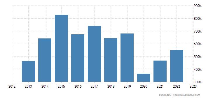 spain exports malaysia