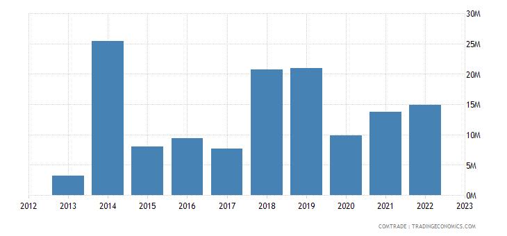 spain exports maldives