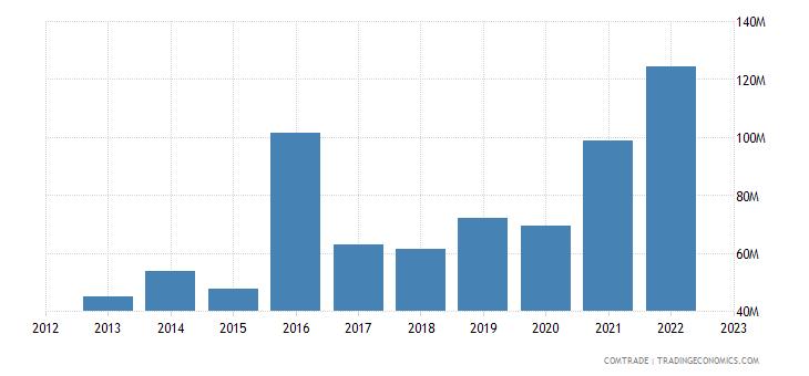 spain exports mali