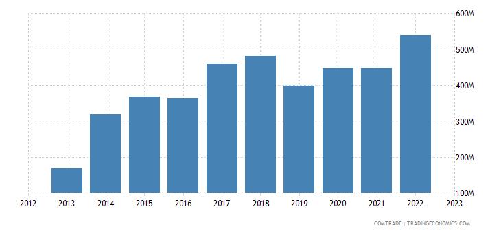 spain exports malta