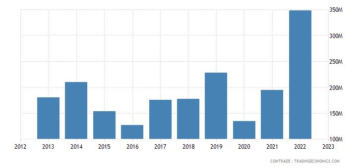 spain exports mauritania