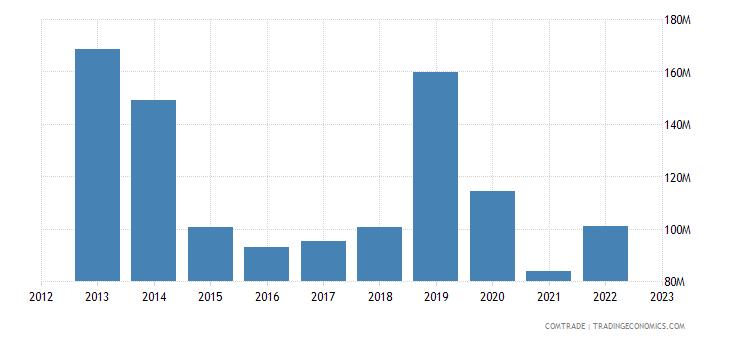 spain exports mauritius