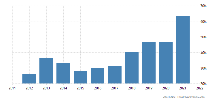 spain exports moldova