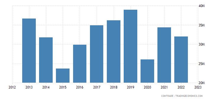 spain exports montenegro