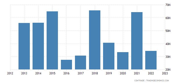 spain exports mozambique