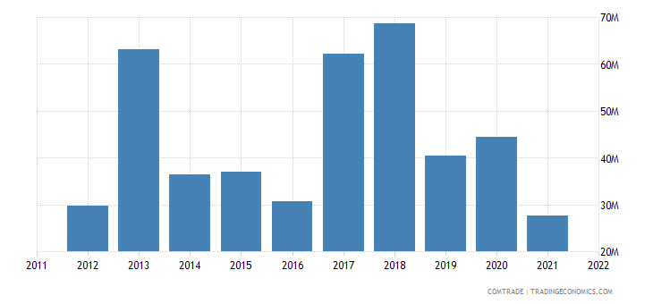 spain exports namibia
