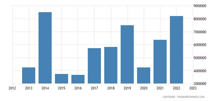 spain exports nepal