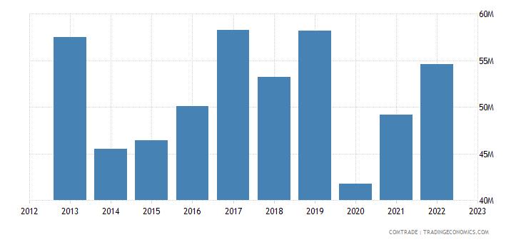spain exports nicaragua