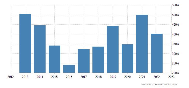 spain exports nigeria