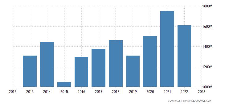 spain exports norway