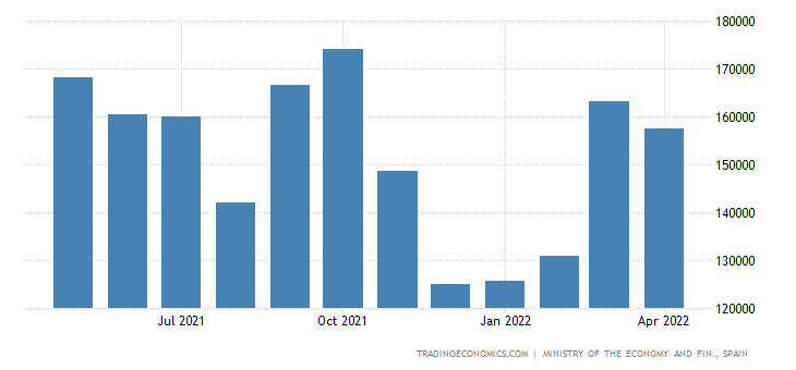 Spain Exports of Cap Gds -mach & Oth Cap Gds,metlc & Bo
