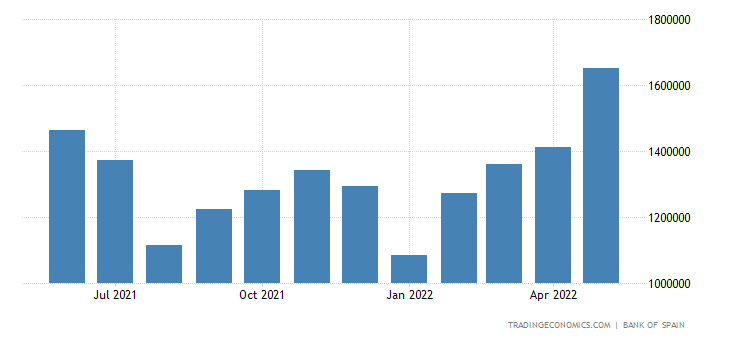 Spain Exports of Capital Goods - Machinery Equipment
