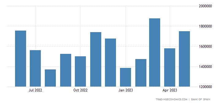 Spain Exports of Machinery Equipment