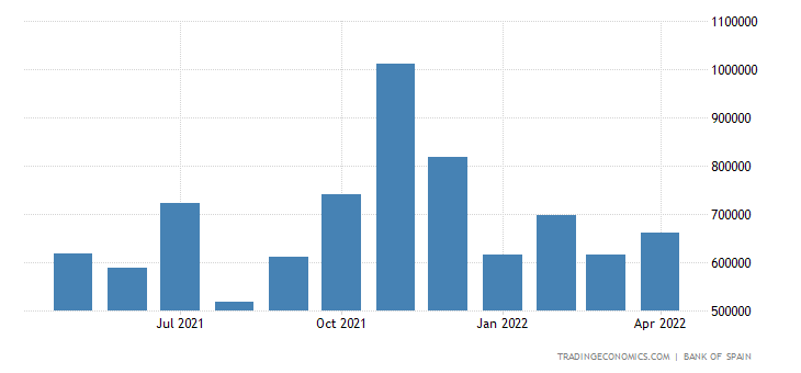 Spain Exports of Capital Goods - Transport Equipment