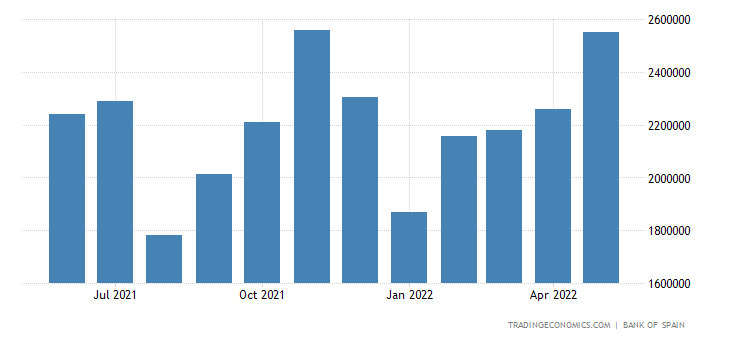 Spain Exports of Capital Goods