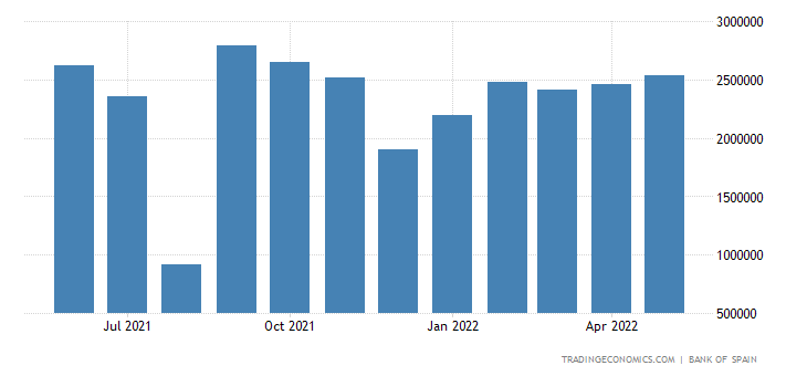 Spain Exports of Consumer Goods - Durable, Passenger Ca