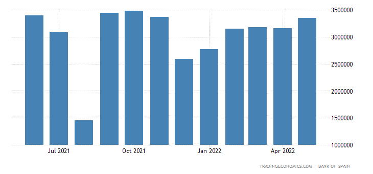 Spain Exports of Consumer Goods - Durable