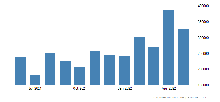 Spain Exports of Consumer Goods - Energy