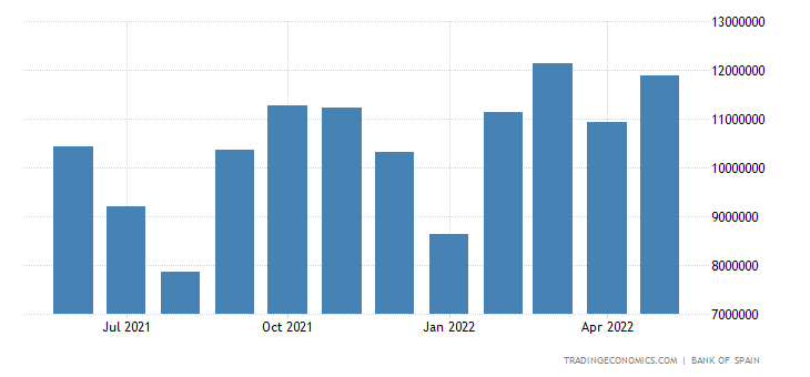Spain Exports of Consumer Goods Excl. Energy