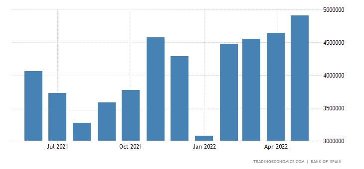 Spain Exports of Consumer Goods - Food