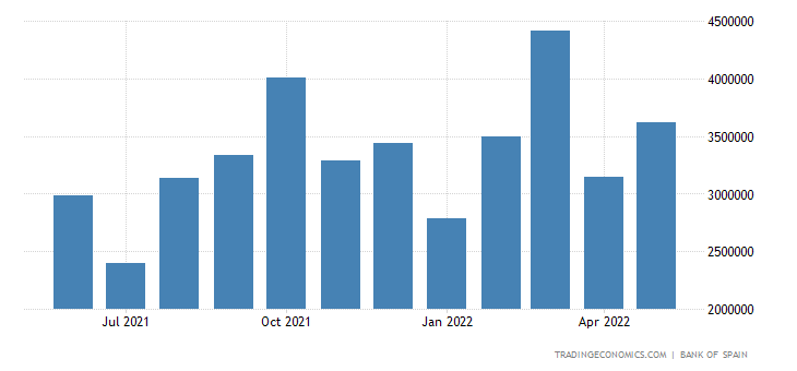 Spain Exports of Consumer Goods - Non-durable
