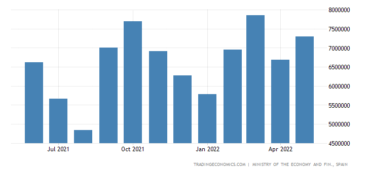 Spain Exports of Consumer Goods - Non Food