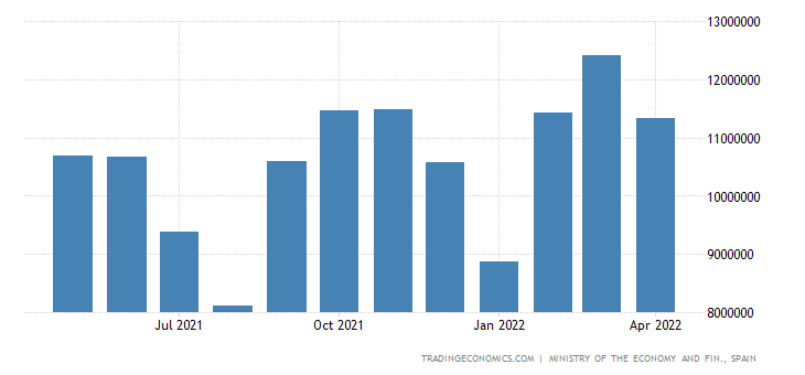 Spain Exports of Consumer Goods