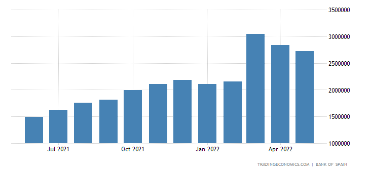 Spain Exports of Energy