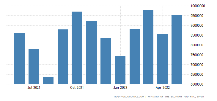 Spain Exports of Finished Industrial Products