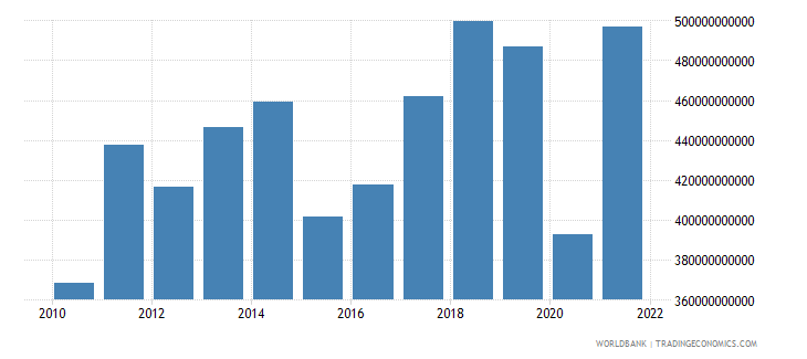 spain exports of goods and services bop us dollar wb data