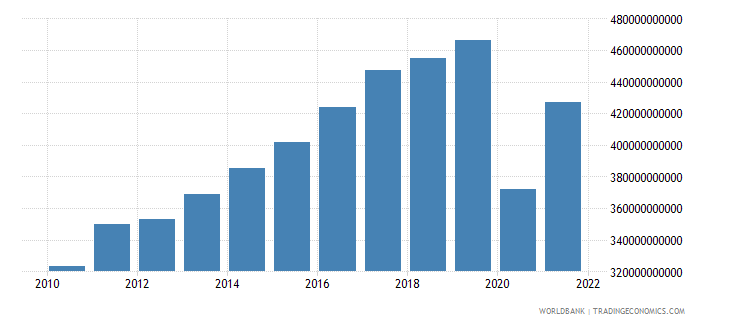 spain exports of goods and services constant 2000 us dollar wb data