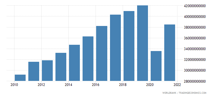 spain exports of goods and services constant lcu wb data
