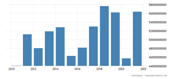 spain exports of goods services and income bop us dollar wb data