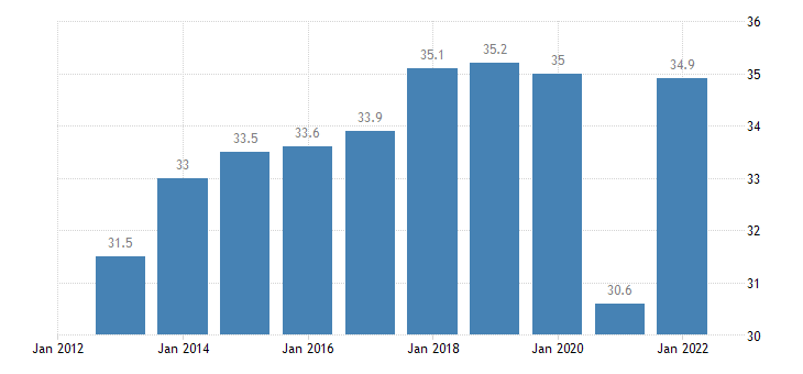 spain exports of goods services in percent of gdp eurostat data