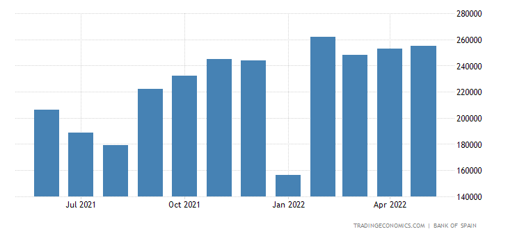 Spain Exports of Intermediate Goods - Agriculture