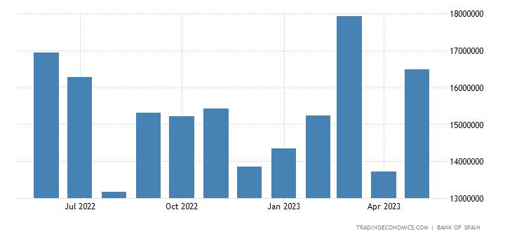 Spain Exports of Intermediate Goods - Industrial