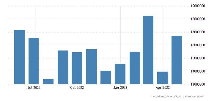 Spain Exports of Intermediate Goods - Non Energy Produc