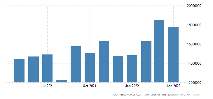 Spain Exports of Intermediate Goods