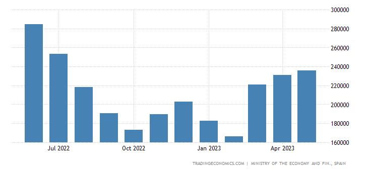 Spain Exports of Metallic & Boilermaker Structures