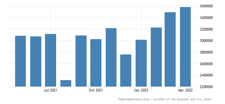 Spain Exports of Metallic & Non-metallic Mineral Produc