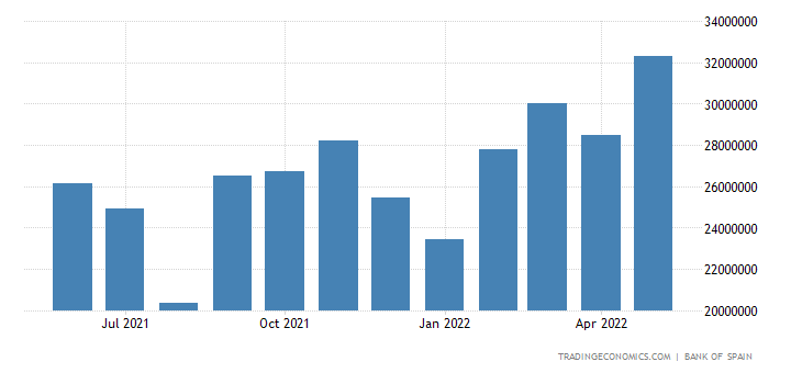 Spain Exports of Non Energy