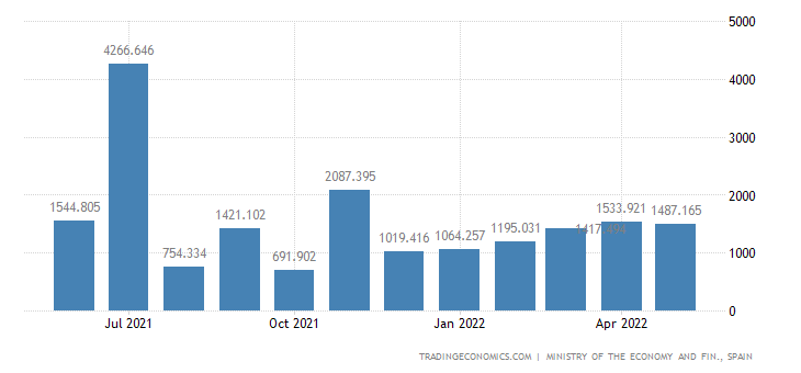 Spain Exports of Transport Material - Agrcultural
