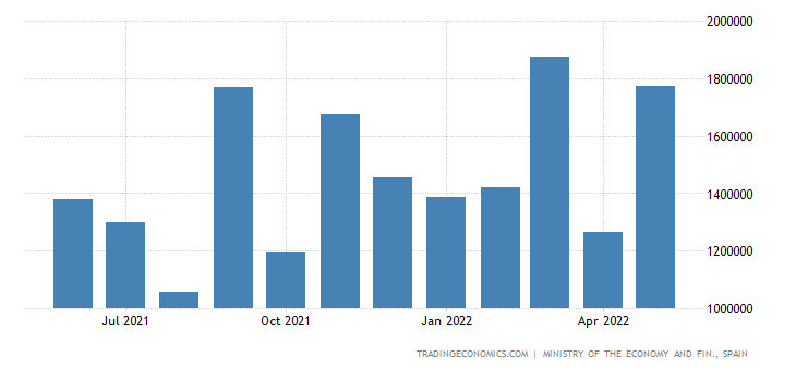 Spain Exports of Transportation Means Products