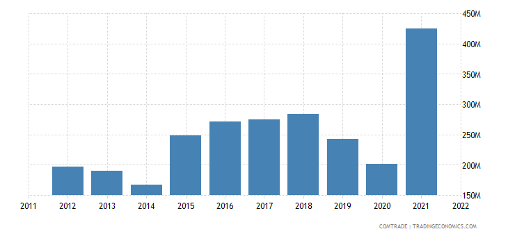 spain exports pakistan