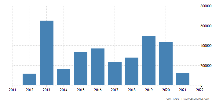 spain exports panama household articles parts iron steel