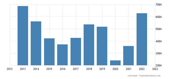 spain exports panama