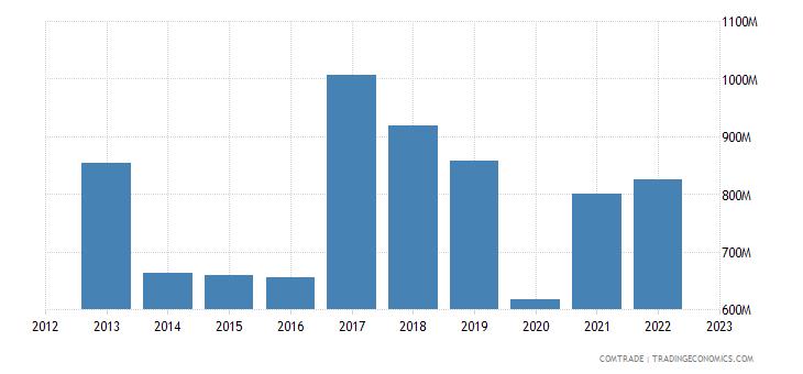 spain exports peru