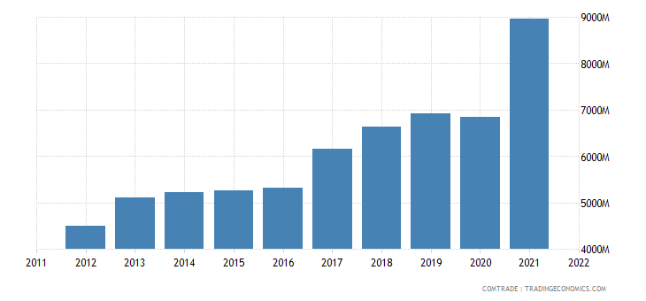 spain exports poland